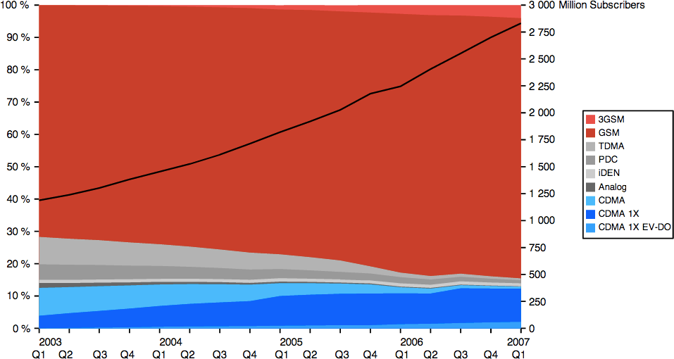 Figure 7-1. Market share of mobile standards for 2003–2007 (Wikipedia)